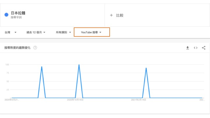 Google Trends 操作竅門7