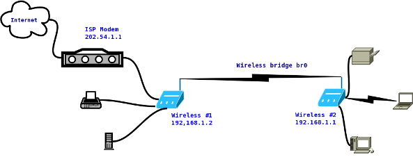 HowTo Connect Two Wireless Router Wirelessly Bridge With Open