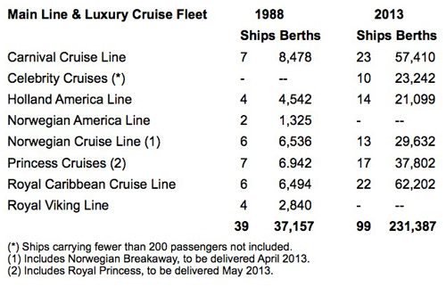 Main Line & Luxury Cruise Fleet comparison table: 1988 - 2013