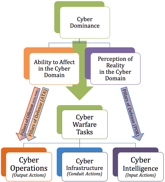 The Cyber Warfare Framework translates the Six Critical Controls of Cyber Dominance into categories of efforts that will likely contribute towards achieving Cyber Dominance.