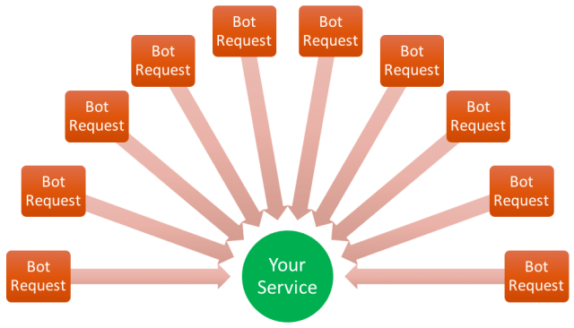 """Distributed Denial of Service attacks are usually implemented by """"botnets"""" of hacked computers that simultaneously overload your server with requests."""