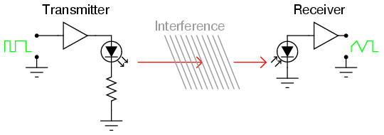 One weakness of optical fiber is a phenomenon known as