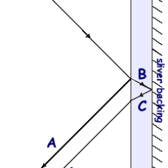 Reflection Ray Diagram Ks3 Briggs And Stratton Reparaturhandbuch A Cyberphysics Page Part Of The Incident Is Reflected From Glass Surface It Penetrates Refracted That Light Then By