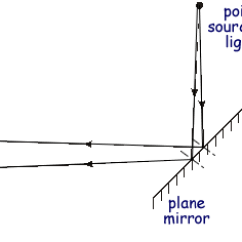 Reflection Ray Diagram Ks3 Model Railway Dcc Wiring Diagrams A Cyberphysics Page The Shows Two Rays Of Light Coming From Point Source Reflecting In Plane Mirror And Entering Person S Eye Sees An Image