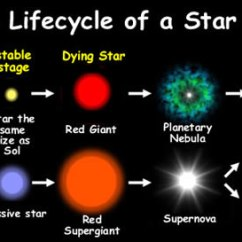 Pupil Size Diagram Wiring For Car Amplifier Cyberphysics: The Life Cycle Of A Star