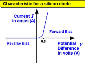 Image result for diode graph 0.6
