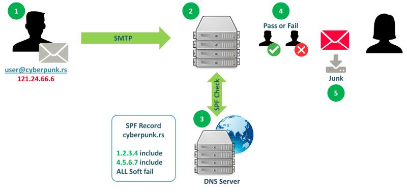 SPF Email Validation Protocol