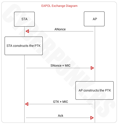 Wireless Security Protocols: EAPOL Exchange Diagram