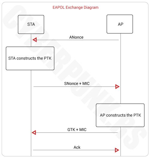 Wireless Security Protocols: EAPOL Exchange Diagram