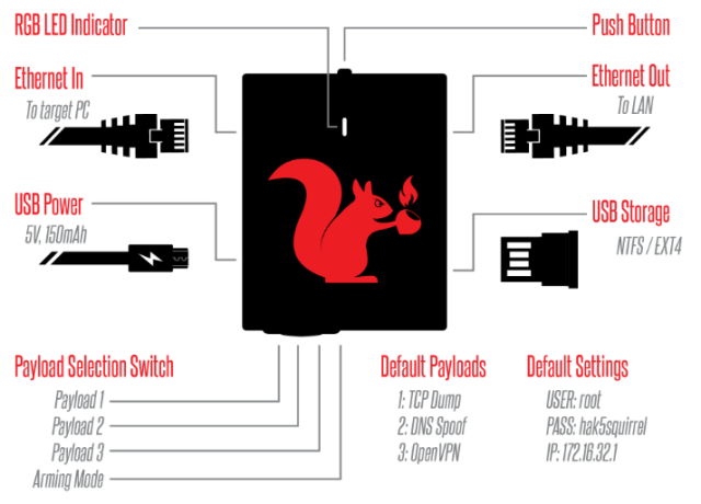 Packet Squirrel Design and Hardware