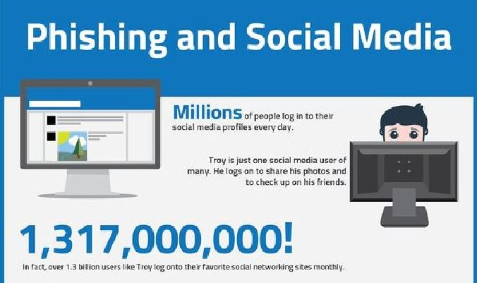 Phishing and Social Media  Cybersecurity Observatory