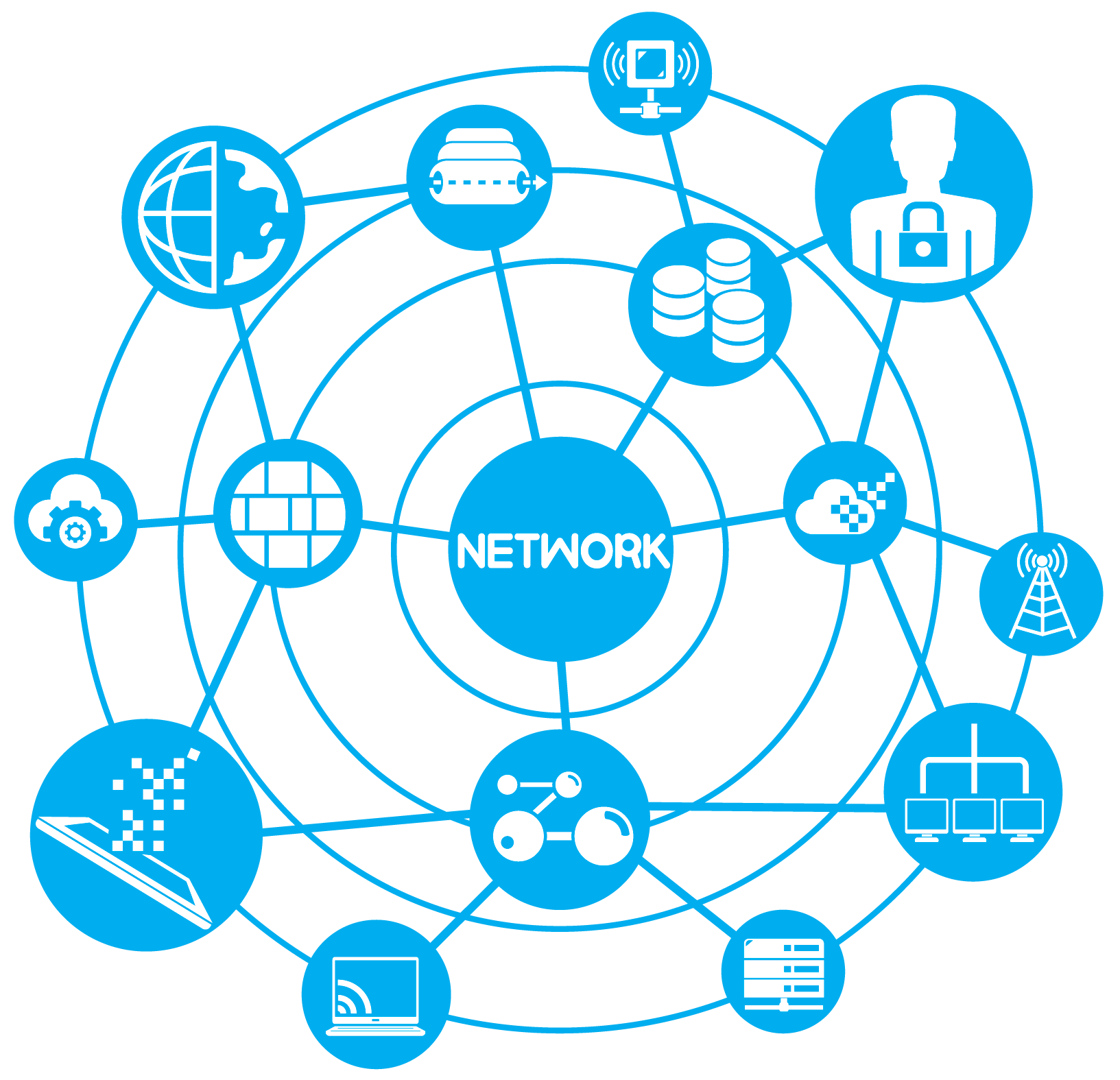 endpoint and network hunting