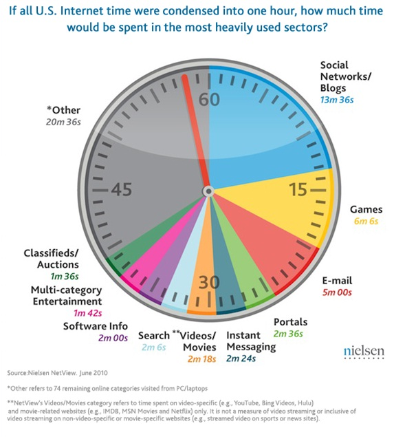 Rpsocial Media Marketing Nielsen Pie Chart Internet Usageg