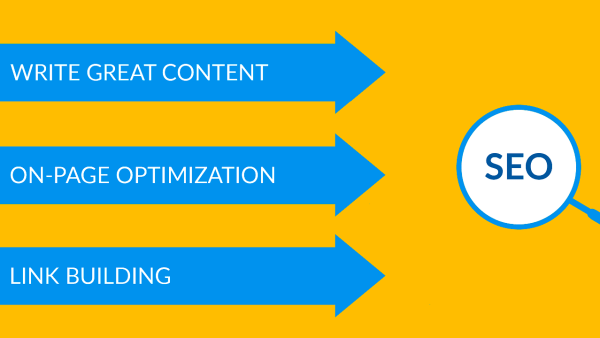 The components that an SEO campaign needs.