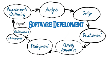custom software houston