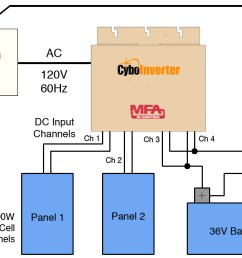 its ac output can power lights fans tv pc battery chargers and refrigerators a cybocharger takes power from the same off grid ac circuit as a load and  [ 1175 x 673 Pixel ]