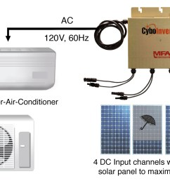 we believe off grid solar air conditioning has huge market potential in many parts of the world where the electric grid is poor or there is no electricity  [ 1536 x 864 Pixel ]