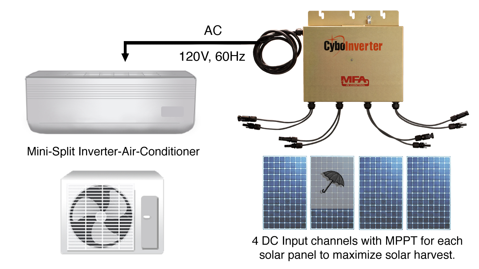 hight resolution of we believe off grid solar air conditioning has huge market potential in many parts of the world where the electric grid is poor or there is no electricity