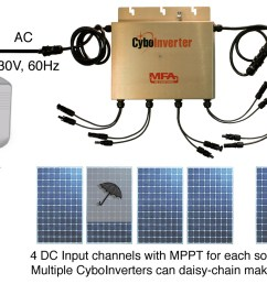 most off grid inverters on the market require batteries to operate this battery less solar air conditioning system is unique cost effective  [ 2034 x 873 Pixel ]