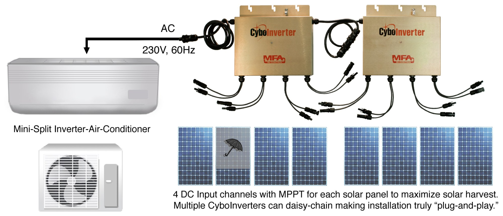 hight resolution of most off grid inverters on the market require batteries to operate this battery less solar air conditioning system is unique cost effective