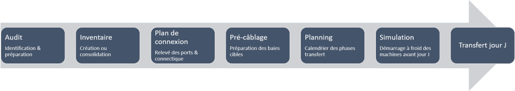 RELOCALISATION DE DATA CENTER