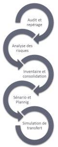 méthodologie Cyceo Transfert