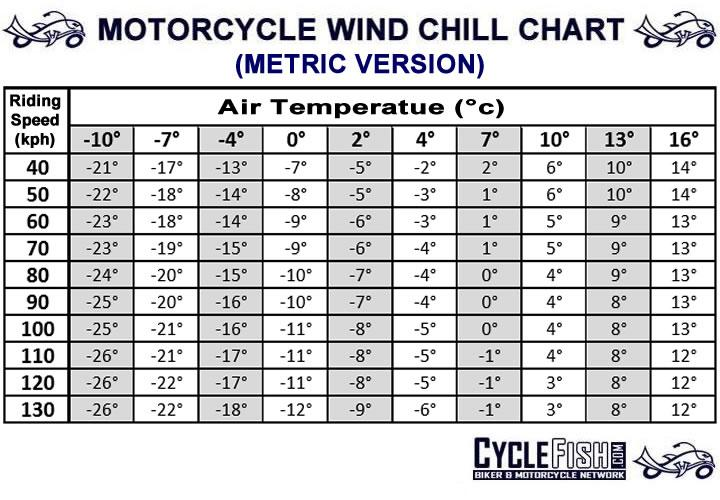 also motorcycle wind chill chart cyclefish rh