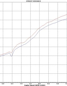 Dyno chart also two brothers   slip on exhaust honda vfr cycle gear rh cyclegear