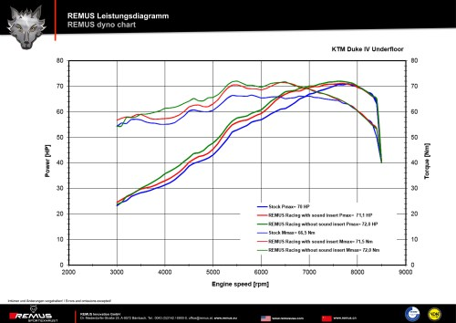 small resolution of dyno chart jpg