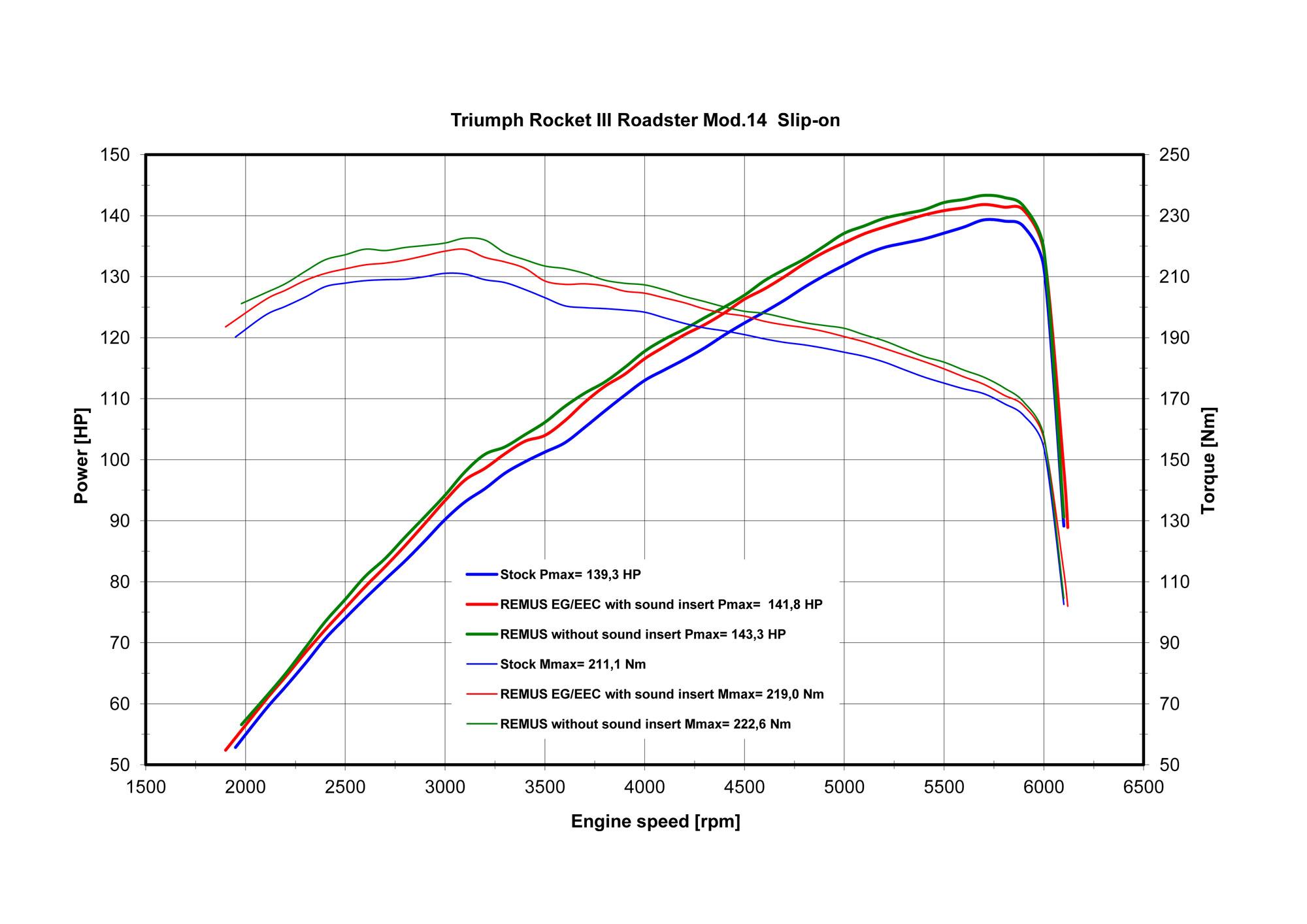 hight resolution of rocket iii touring wiring diagram simple wiring postrocket iii touring wiring diagram wiring library triumph rocket