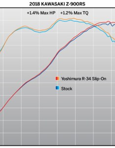 Dyno chart also yoshimura  slip on exhaust kawasaki  rs cafe cycle gear rh cyclegear