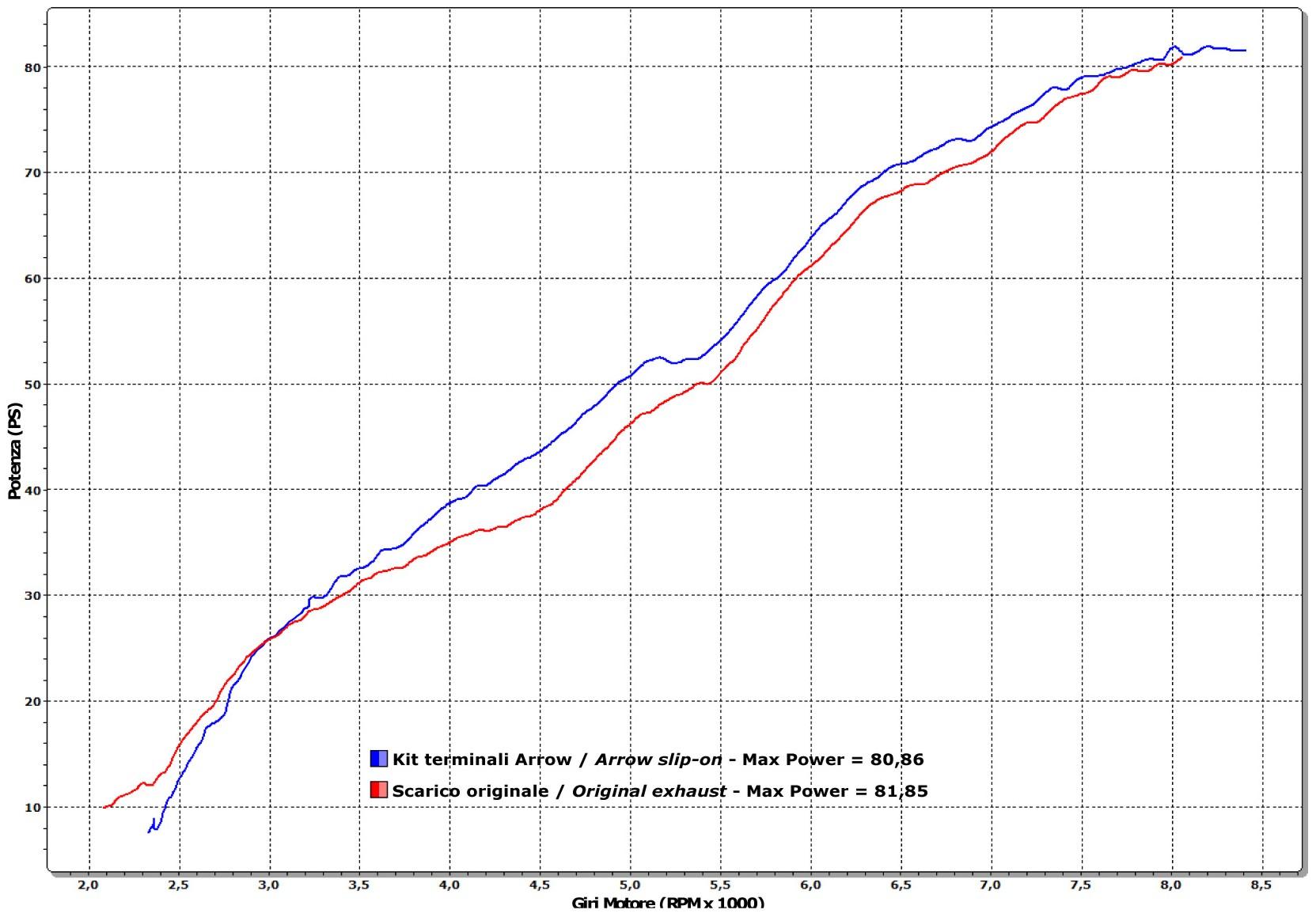 hight resolution of  monster 796 dyno chart jpg