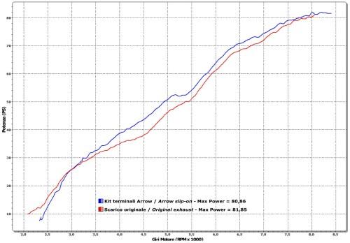 small resolution of  monster 796 dyno chart jpg