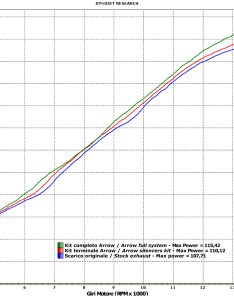 Zx  dyno chart pdf also arrow competition evo exhaust system kawasaki zx  zx cycle gear rh cyclegear