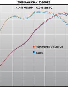 Dyno chart also yoshimura  slip on exhaust kawasaki  rs cafe rh cyclegear