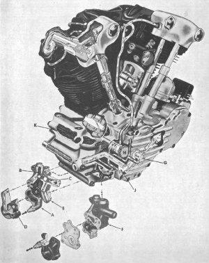 19401947 HarleyDavidson Big Twin Service Manual  Cyclepedia