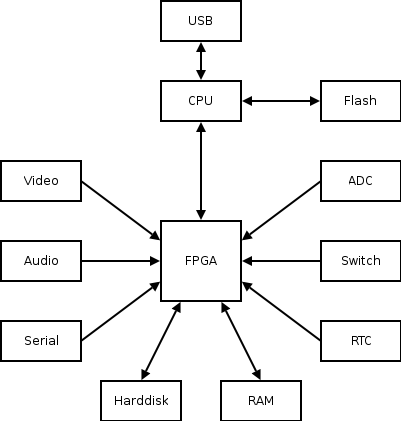 System Block Diagram Of Fpga, System, Free Engine Image