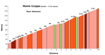 Semenzo (2014 Giro) start - South side