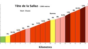sallaz250