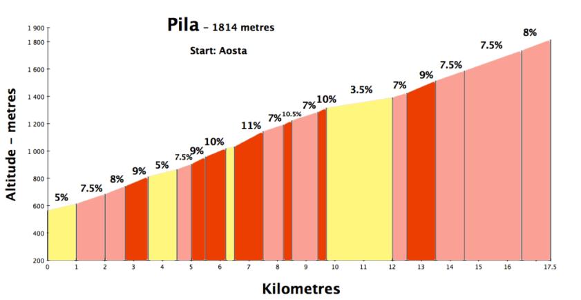 pila700