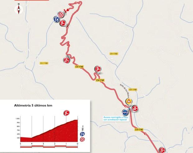 Profil und Karte der letzten Kilometer der 17. Etappe der Vuelta 2016