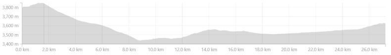 Elevation profile from Dhankar to Kaza