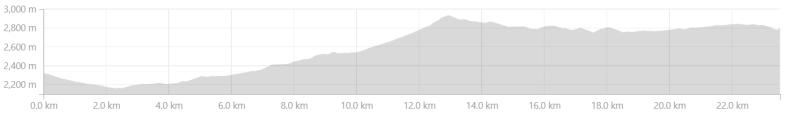 Elevation Profile of Urni to Kalpa