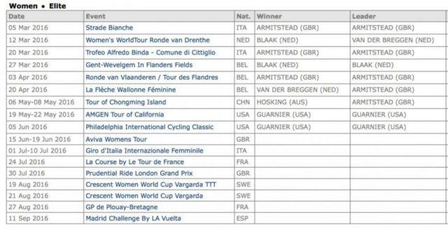 UCI WorldTourRankings2016