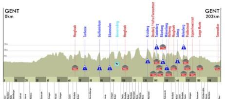 Het profiel van de Omloop 2011.