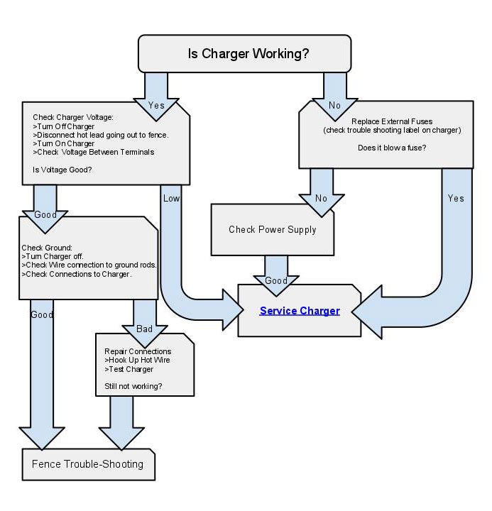 schumacher battery charger wiring diagram 2001 pt cruiser radio troubleshooting - cyclops electric fence chargers and energizers