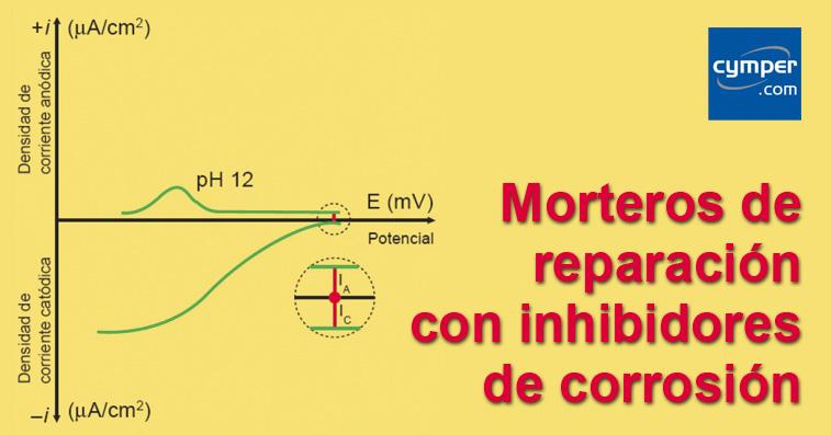 Morteros de reparación con inhibidores de corrosión - Portada