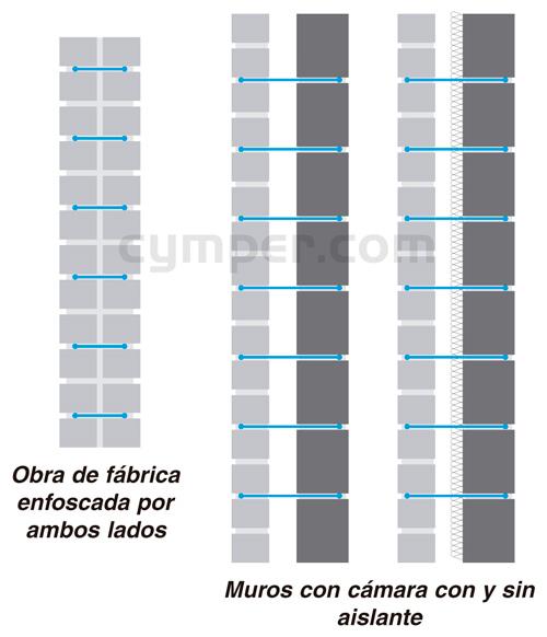 Murfor - Armadura de refuerzo para fábrica de bloques - Imagen 26