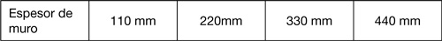 SikaMur® InjectoCream-100. Tabla 2.
