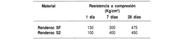 Desarrollo de la resistencia a compresión medida según UNE 80.101